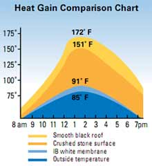 When it is 85 degrees outside, an IB roof heats up to a mere 91 degrees. It is the most energy efficient, and truly a Cool Roof